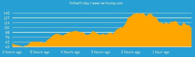 Graphique du Follow Friday