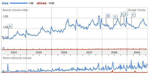 Google Trends: Ikéa domine largement Alinéa ?
