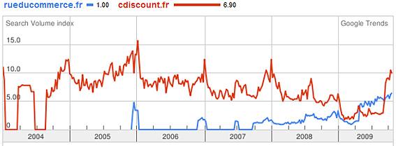 Comparaison entre la popularité de Rueducommerce et de Cdiscount