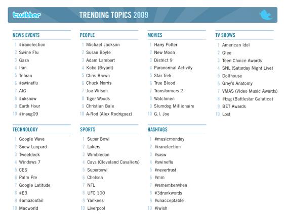 2009 Twitter trends