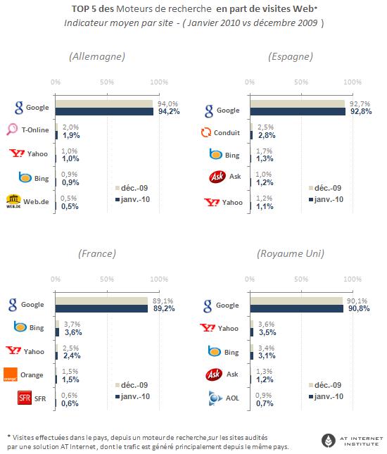 Baromètre moteurs de recherche Google, Yahoo! et Bing - Janvier 2010