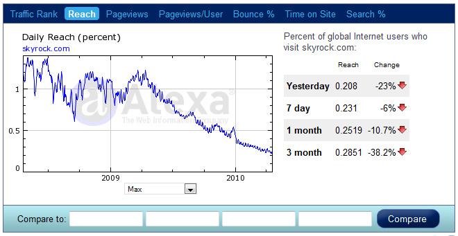 Alexa : trafic site Skyrock.com