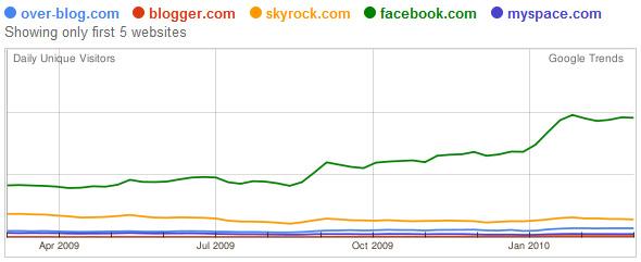 Google trends : comparaison skyrock, facebook, blogger, over-blog et myspace