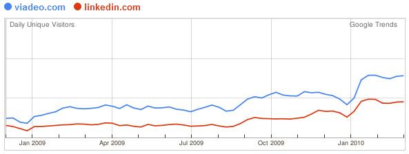 Trafic Google Trends : Viadeo Linkedin