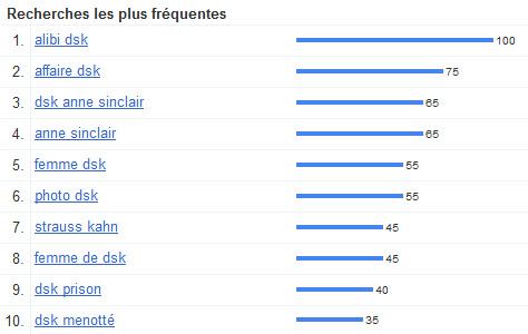 L'affaire DSK dans les tendances des recherches Google