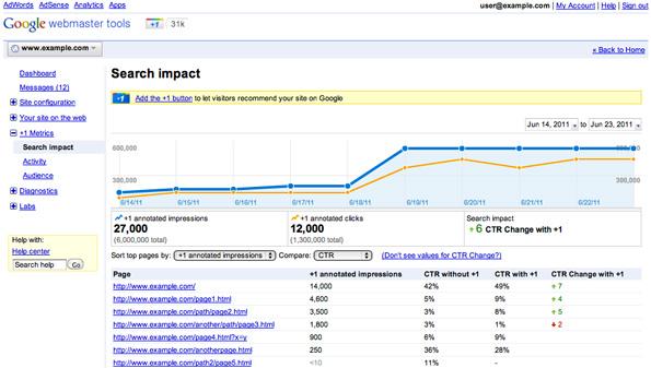 L'impact et donc l'utilité du bouton +1 de Google pour son site Web