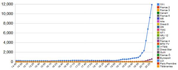 Les utilisateurs de Twitter devant TF1, pendant l'interview de DSK sur TF1