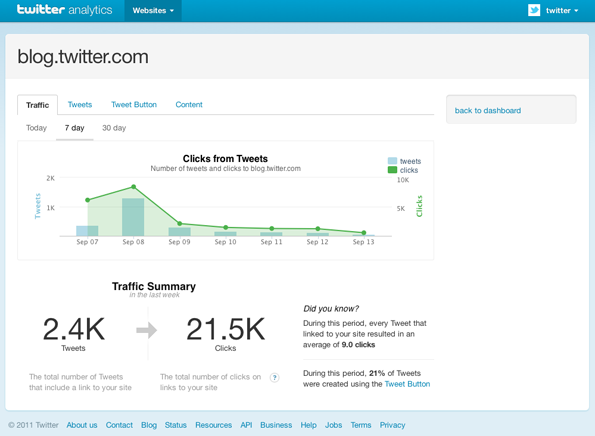 Twitter Web Analytics
