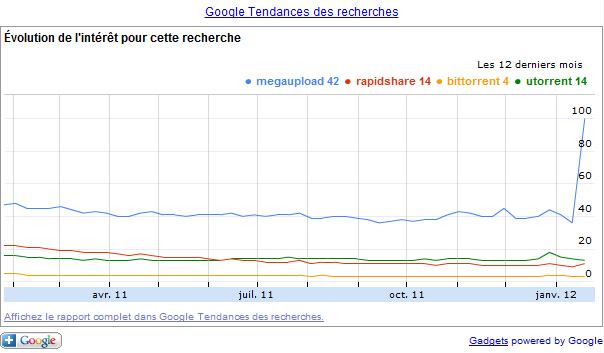 Google Tendances des Recherches: Megaupload, Rapidshare, BitTorrent, uTorrent