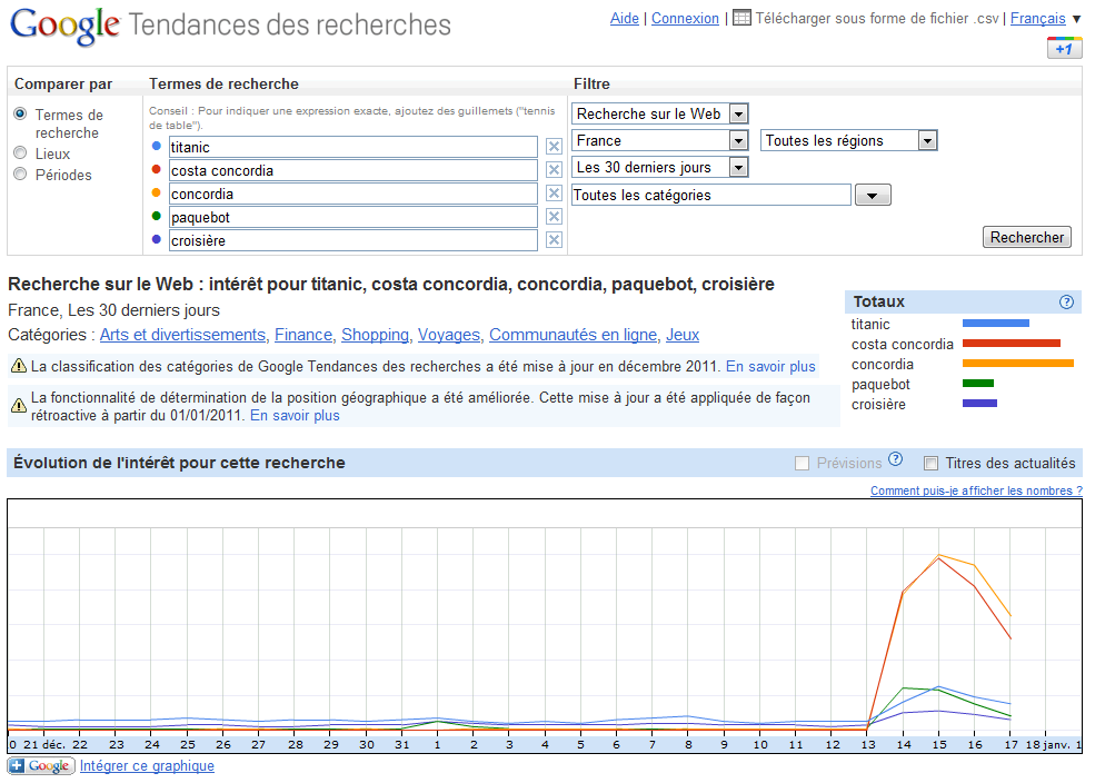 Tendances des recherches Google : Costa Concordia