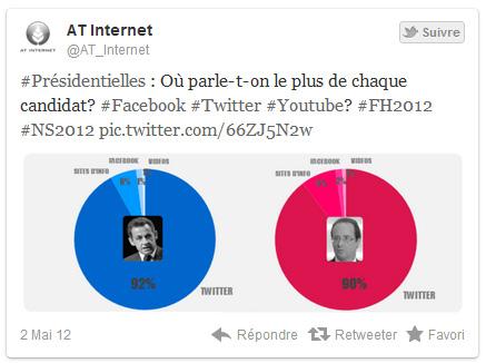 Twitter: Le débat entre Hollande et Sarkozy