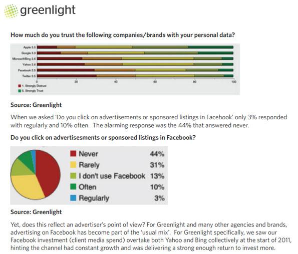 L'étude de Greenlight à propos des publicités diffusées sur Facebook