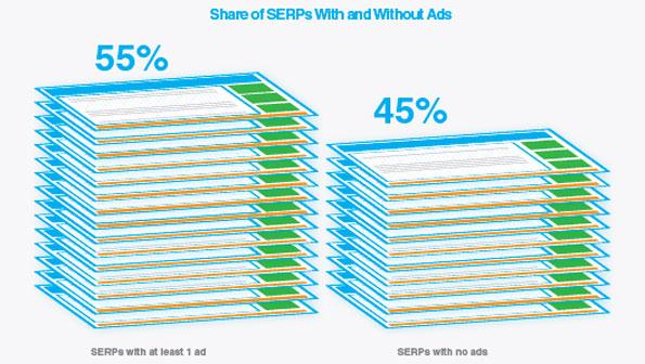 Taux de clics: Le 1er lien de la SERP concentre 53% des clics