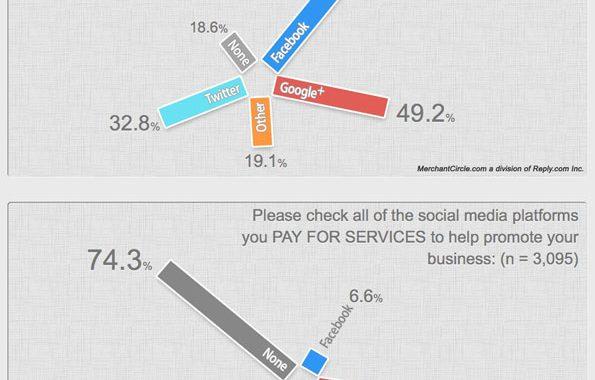 69% des PME sondées préfèrent Facebook à d'autres réseaux sociaux