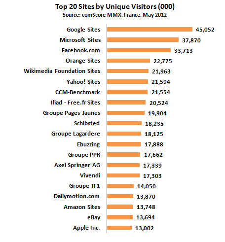Top 20 des sites de France, mai 2012