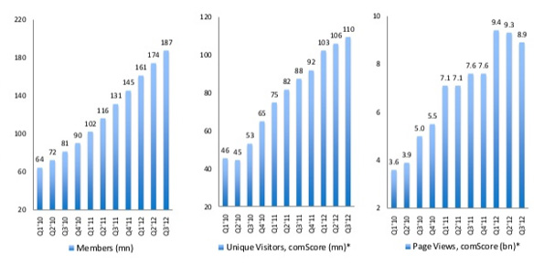LinkedIn compte 187 millions de membres