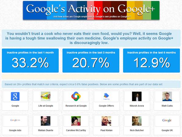 Les employés de Google se moquent-ils de Google+ ?