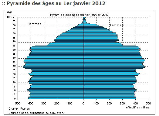 Pyramide des âges en France (1er janvier 2012)