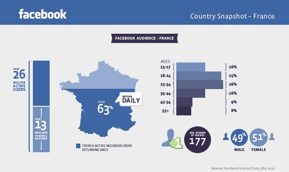 Démographie Facebook en France (2012)