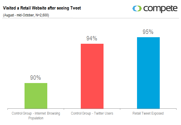 Site e-commerce visité après avoir vu passer le tweet