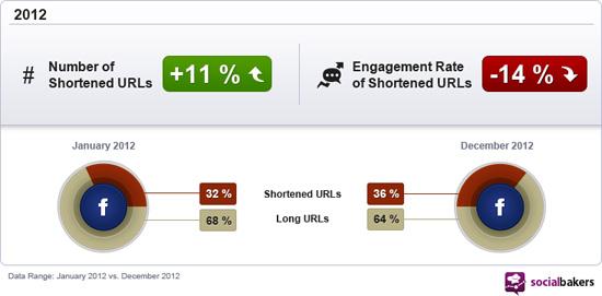 Liens raccourcis et le taux d'engagement sur Facebook