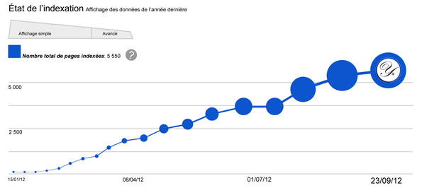 Graphique État de l'indexation de pages web via Google Webmaster Tools.