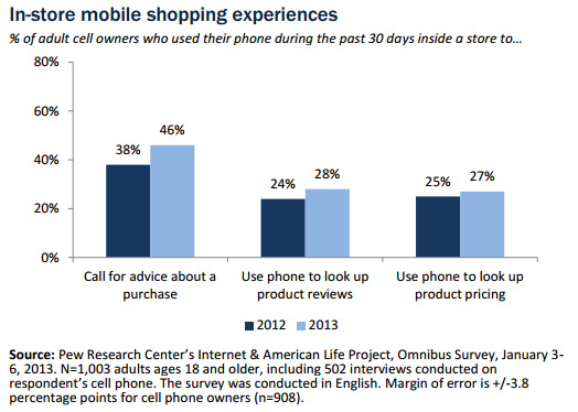 Croissance de l'utilisation du smartphone dans les magasins