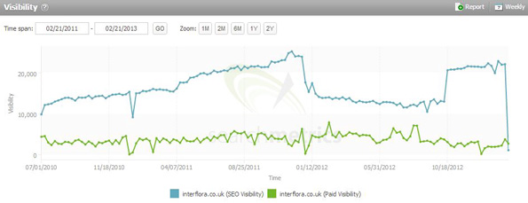 Chute du trafic organique d'Interflora selon SearchMetrics