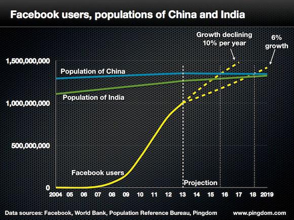 Population de Facebook, de la Chine et de l'Inde