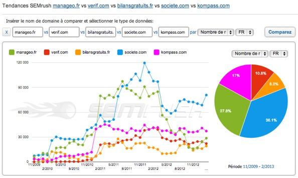 Comparaison de sites de bilan d'entreprise, informations sur les entreprises