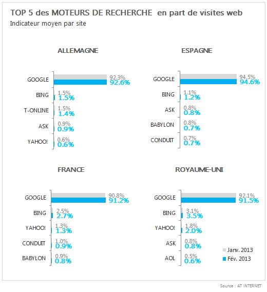 Baromètre des moteurs de recherche Février 2013