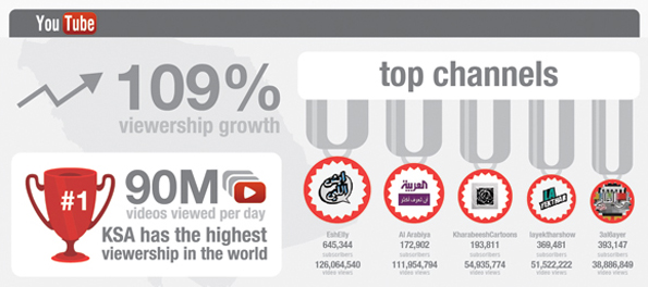Infographie: YouTube en Arabie Saoudite