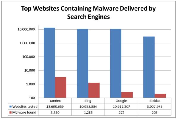 Top des moteurs de recherche qui retournent le plus de programmes malveillants.