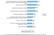 Les réseaux sociaux remplaceront les moteurs de recherche