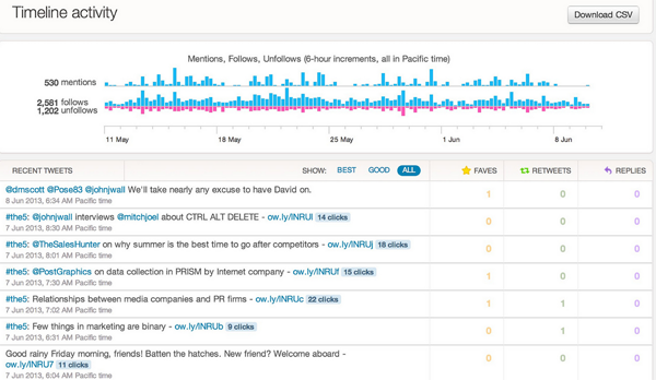 Twitter Analytics: Analyse des performances de la timeline