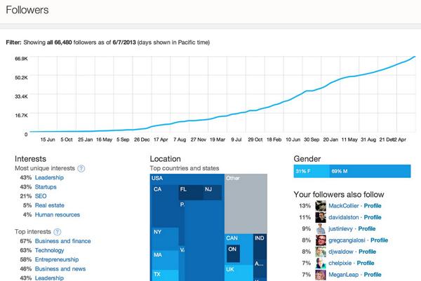 La courbe graphique représente le nombre de followers Twitter