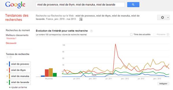 Google Trends pour la recherche de mots clés et la comparaison des mots clés