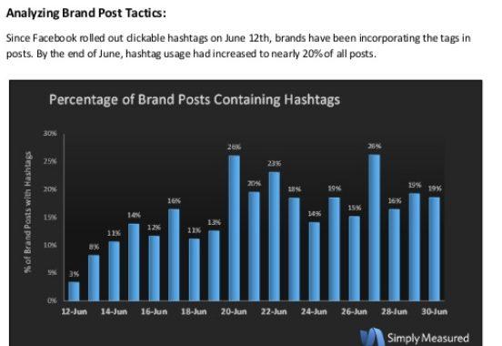 [Étude] Le hashtag sur Facebook n'améliore pas l'engagement