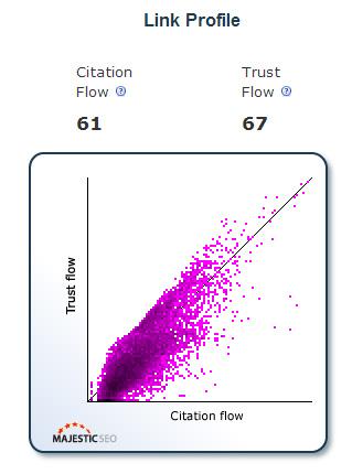 Trust Flow (indice de confiance) de Majestic SEO