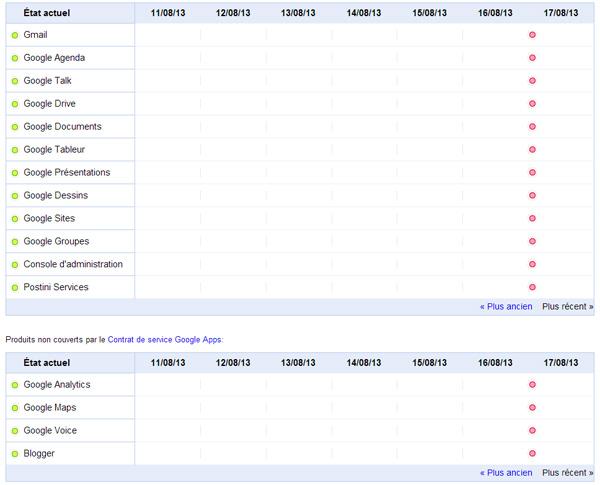 Performances des services Google Apps : panne Google