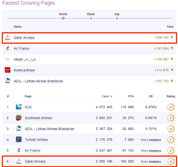 Classement page Facebook de la compagnie Qatar Airways (Socialbakers)
