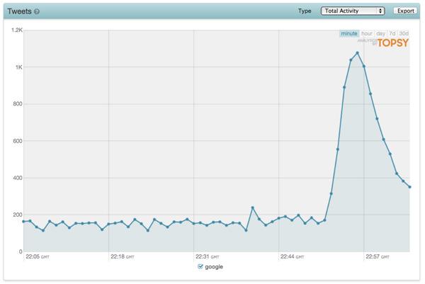Panne Google : le trafic mondial a-t-il chuté de 40% en 5 minutes ?