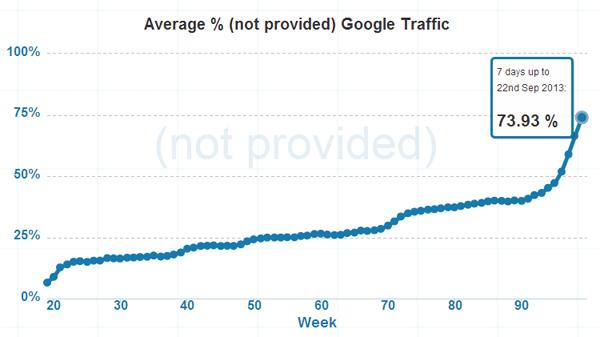 Croissance du Not Provided dans Google