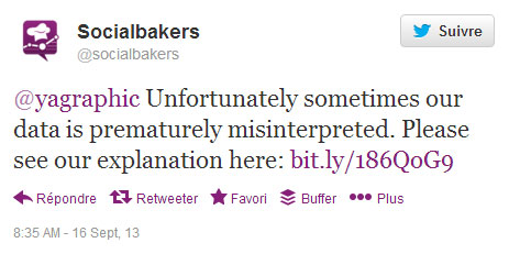 Socialbakers contacte Ya-graphic.com sur Twitter