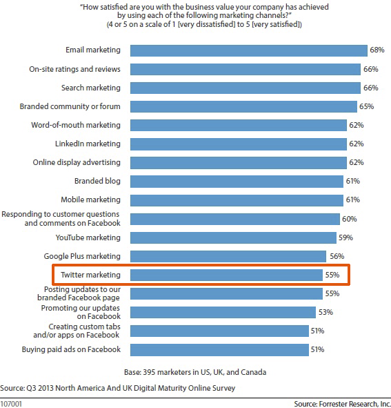 Seulement 55% des spécialistes du marketing sont satisfaits de Twitter [étude]