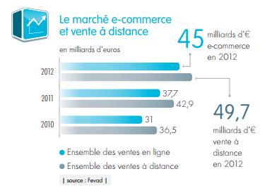 Marché du e-commerce en France en 2012