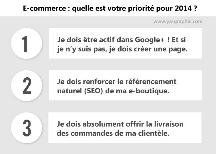 E-commerce 2014 : Quelle est votre priorité ?