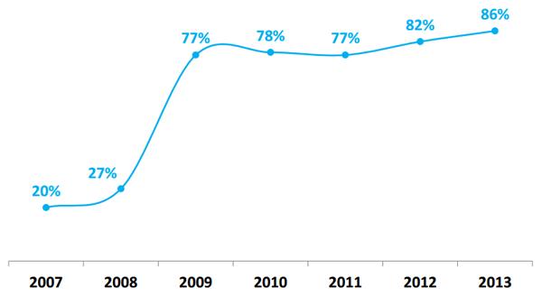 Evolution des inscriptions aux sites de social media en France (depuis 2007)