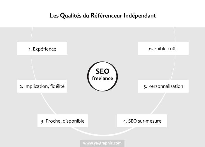 Référencement de site : SEO freelance ou agence SEO ? Qui choisir ?