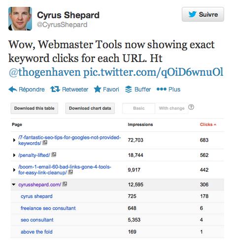 Cyrus Shepard au sujet des mots clés cliqués par URL dans Google Webmaster Tools